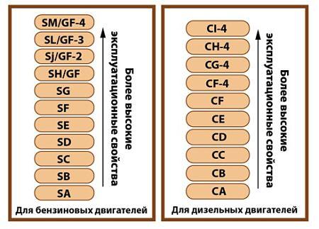 Классификация моторных масел API
