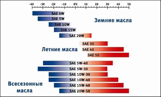 классификация машинного масла по SAE
