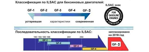 бозначение моторных масел по ILSAC