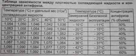 замерзания тосола или антифриза зависит от их плотности