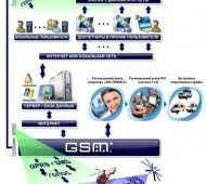 GPS/GSM автосигнализации как наиболее продвинутая система защиты автомобиля