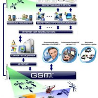 Принцип работы gps и gsm сигнализация