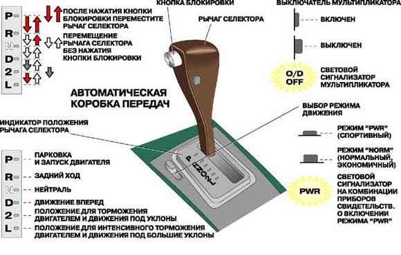 коробка автомат как пользоваться kia rio