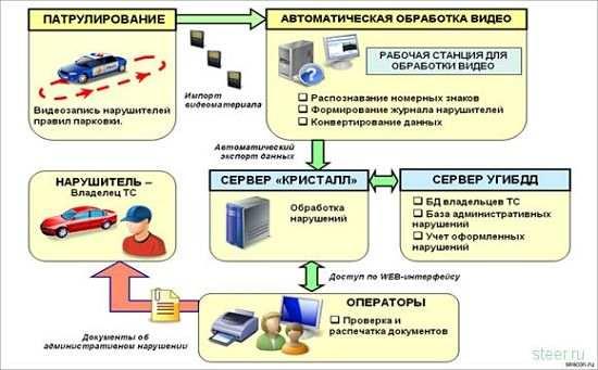 Электронные системы контроля за соблюдением ПДД