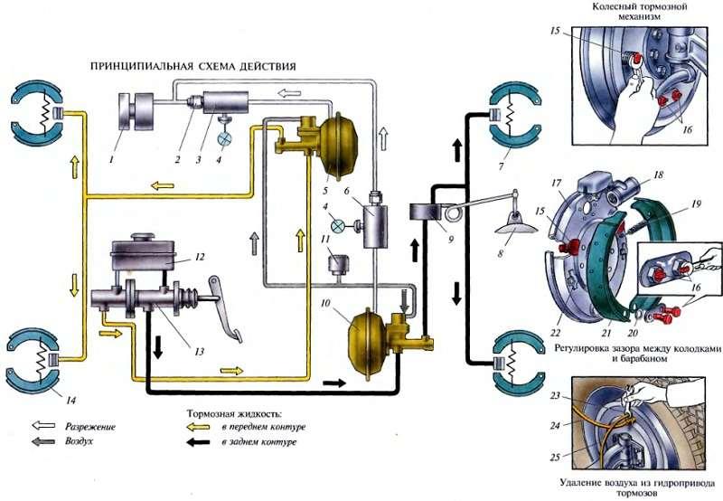 Схема гидравлической тормозной