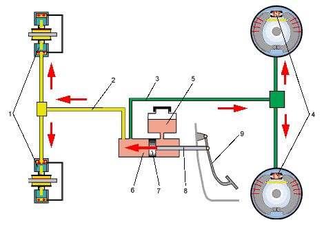 гидропривод тормозной системы