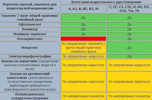 Медицинская справка на водительское удостоверение в Москве Марфино адреса