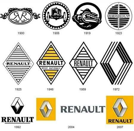Brand auto Renault