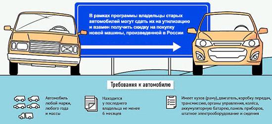 требования к автомобилю для утилизации