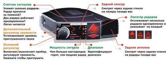 устройство радар-детектора