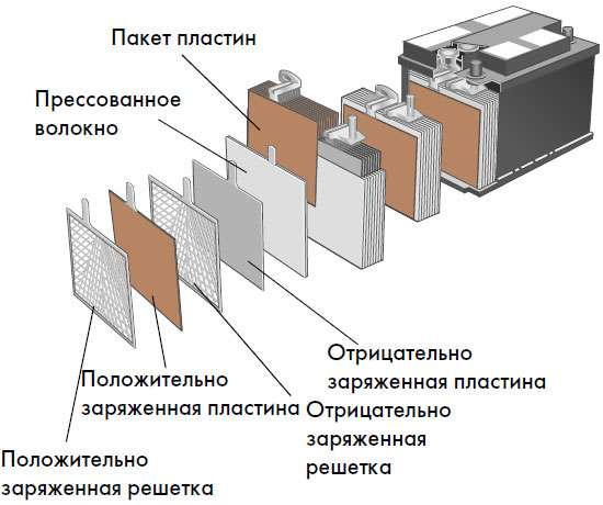 Как устроена аккумуляторная батарея