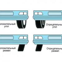 Изображение развал-схождение колес