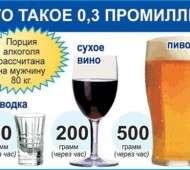 Сколько промилле алкоголя допустимо для водителя