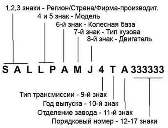 Как расшифровать VIN-код