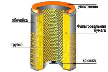 устройство воздушного фильтра