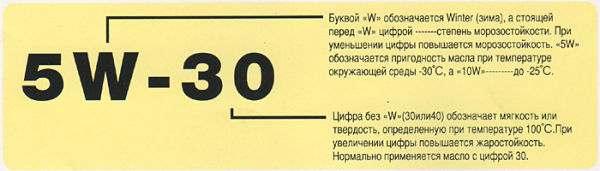 klassifikaciya-motornyx-masel-1