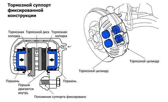томозной суппорт с фиксирующей конструкцией