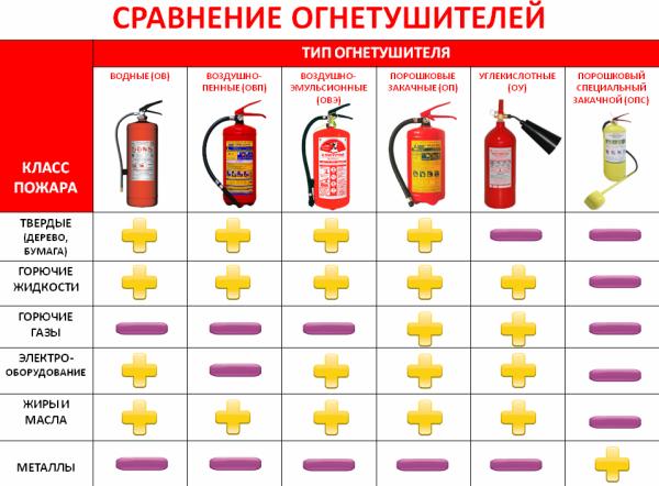 сравнение огнетушителей для авто