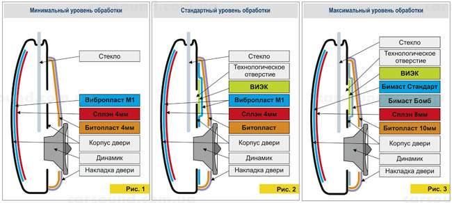 Способы звукоизоляции дверей автомобиля