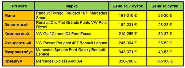 стоимость аренды авто в Европе
