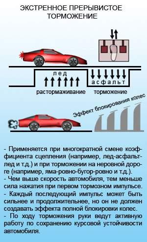 экстренное торможение машины