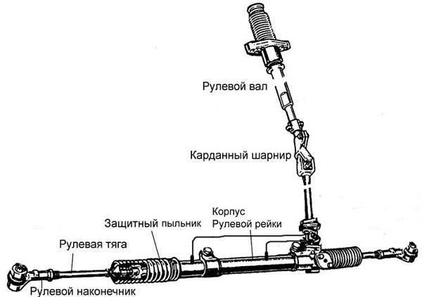 Схема-рулевой-рейки