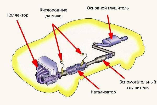 Расположение катализатора в выхлопной системе. Кислородные датчики - это и есть лямбда-зонды