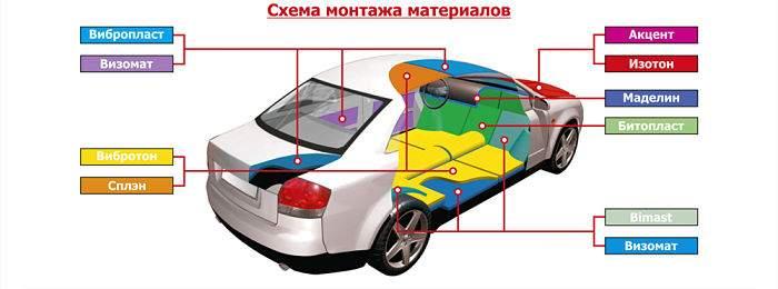 Современные материалы для шумоизоляции авто