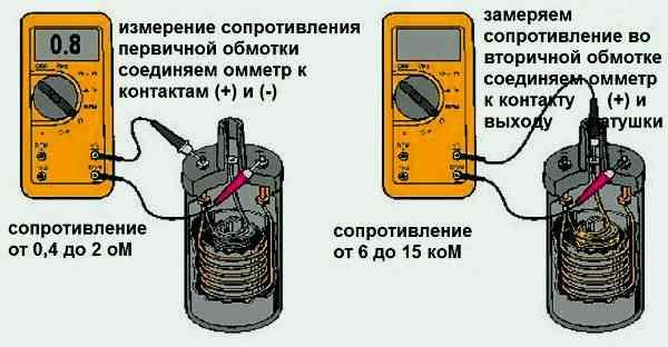 как измерить сопротивление катушки зажигания