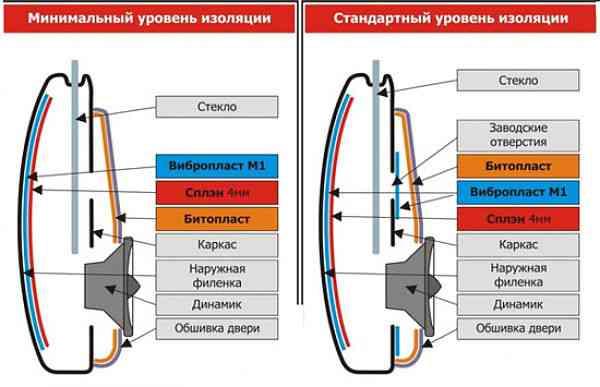 Материалы для шумоизоляции дверей