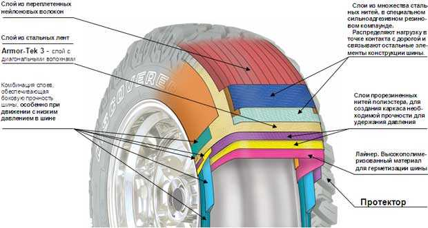 как устроены шины для джипов