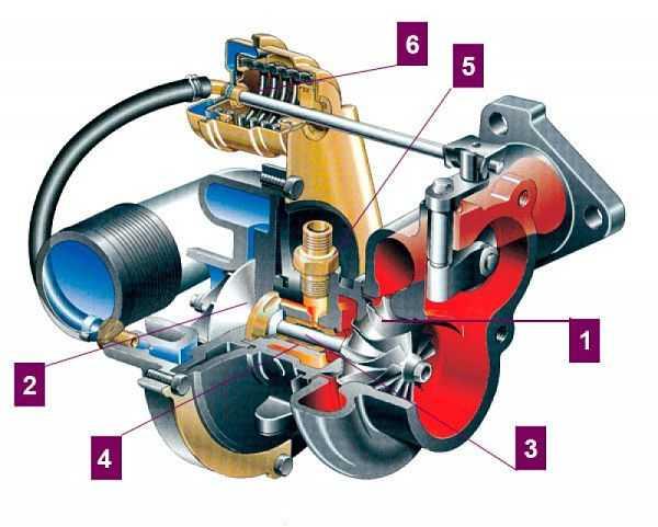 схема автомобильного турбокомпрессора