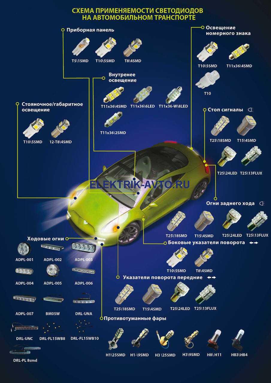 применение светодиодов в автомобиле