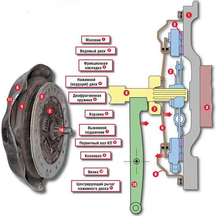 Как сделано сцепление у машин