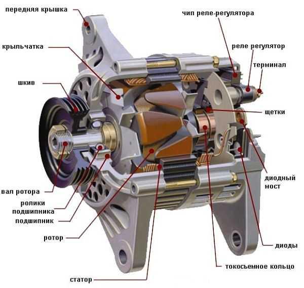 автомобильный генератор в разрезе