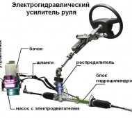 Гидравлический усилитель рулевого управления автомобиля