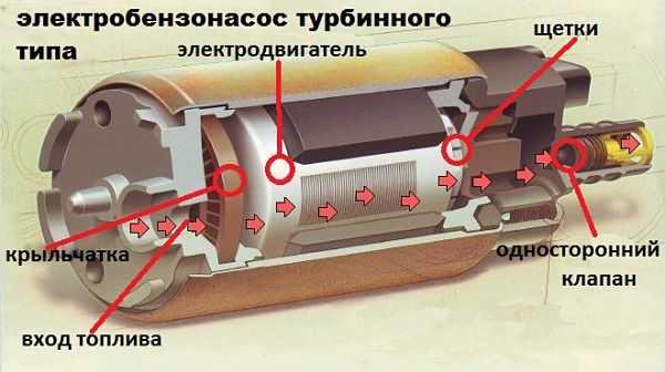 электрический бензонасос