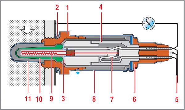 """1) металлический корпус с резьбой и шестигранником """"под ключ""""; 2) уплотнительное кольцо; 3) токосъемник электрического сигнала; 4) керамический изолятор; 5) провода; 6) манжета проводов уплотнительная; 7) токоподводящий контакт провода питания нагревателя; 8) наружный защитный экран с отверстием для атмосферного воздуха; 9) чувствительный элемент; 10) керамический наконечник; 11) защитный экран с отверстием для отработавших газов."""
