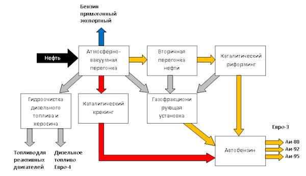 Схема производства бензина