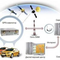 система gps-glonas