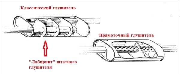 Разница между глушителями