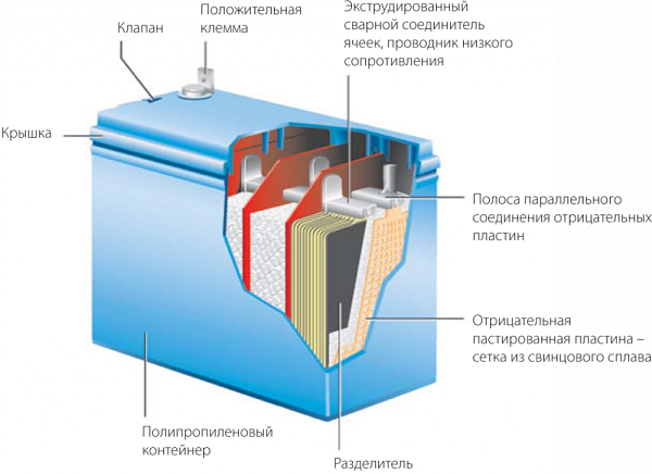 устройство свинцово-кислотного аккумулятора