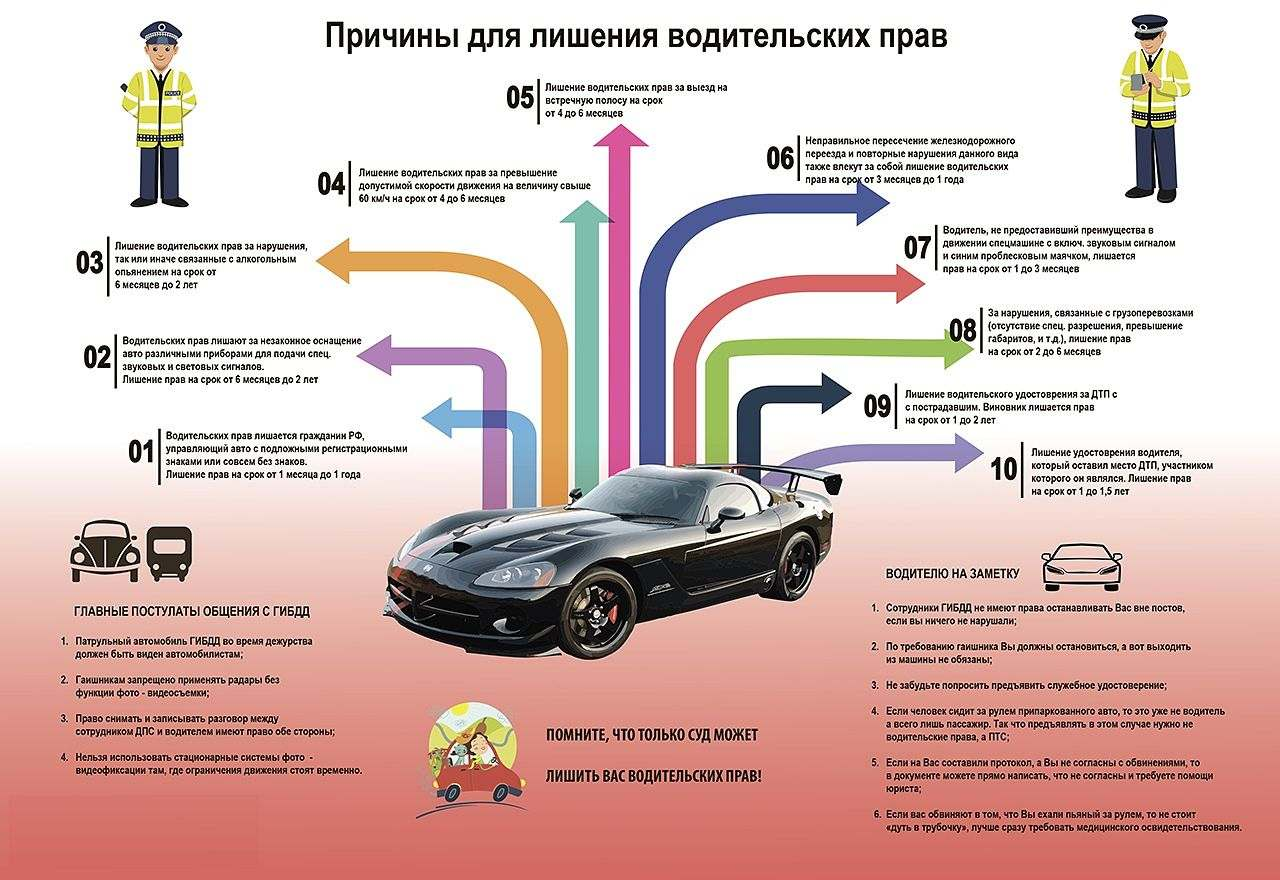 Причины лишения водительских прав