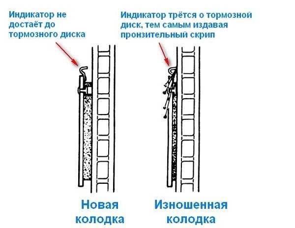 износ индикактора тормозной планки