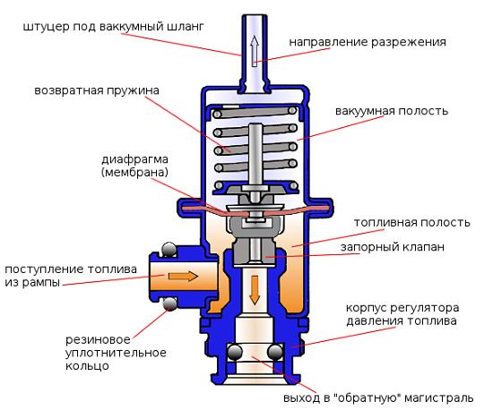 устройство регулятора топливного давления