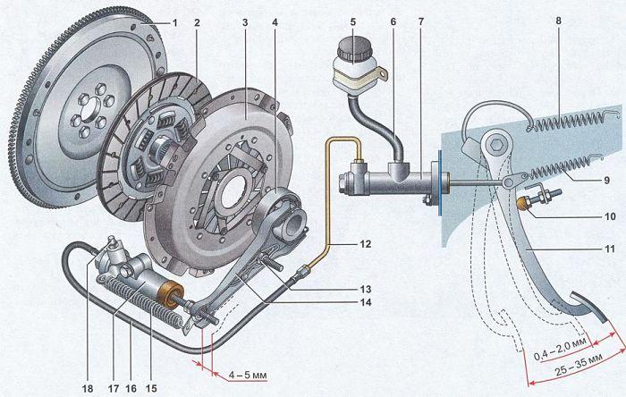 Схема сцепления автомобиля ВАЗ - 2107  1 — маховик; 2 — ведомый диск сцепления; 3 — корзина сцепления; 4 — выжимной подшипник с муфтой; 5 — бачок гидропривода сцепления; 6 — шланг; 7 — главный цилиндр гидропривода выключения сцепления; 8 — сервопружина педали сцепления; 9 — возвратная пружина педали сцепления; 10 — ограничительный винт хода педали сцепления; 11 — педаль сцепления; 12 — трубопровод гидропривода выключения сцепления; 13 — шаровая опора вилки; 14 — вилка выключения сцепления; 15 — оттяжная пружина вилки выключения сцепления; 16 — шланг; 17 — рабочий цилиндр гидропривода выключения сцепления; 18 — штуцер прокачки сцепления