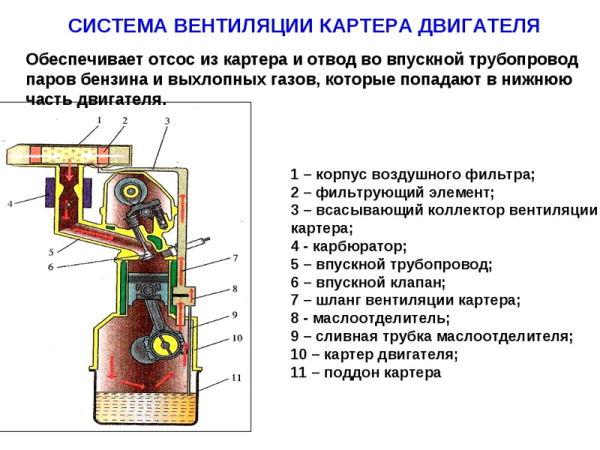 система вентиляции картера двигателя