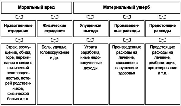 таблица за что взыскивается моральный ущерб при ДТП