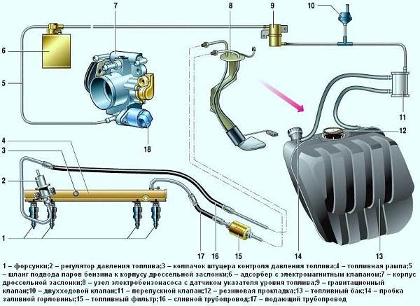 Топливная система авто