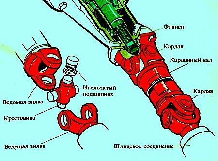 конструкция карданной передачи